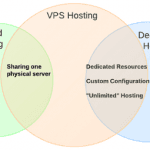 Differences between Shared Hosting and Dedicated Hosting